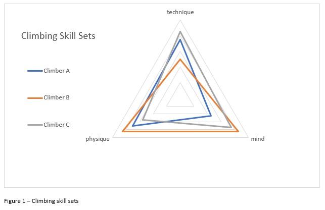 Climbing Skill Sets
