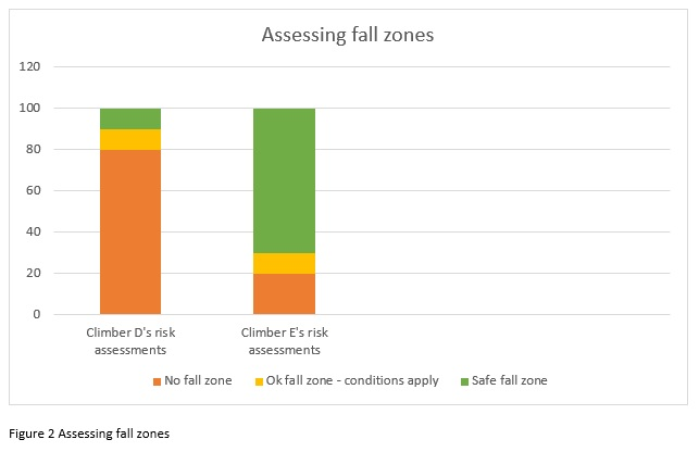 Assessing fall zones